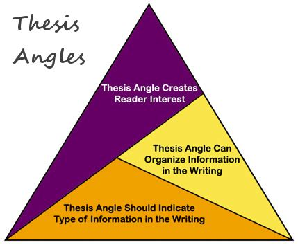 How to write a thesis conclusion Classically Inclined